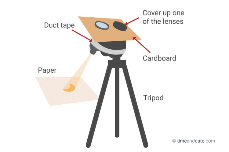 Diagram of a DIY projector with binoculars.