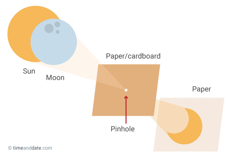 Diagram Of A DIY Pinhole Projector