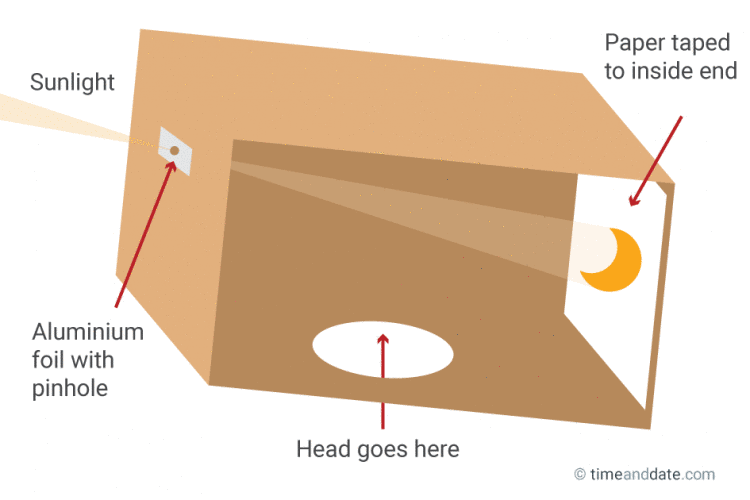 Diagram Of A Box Pinhole Projector