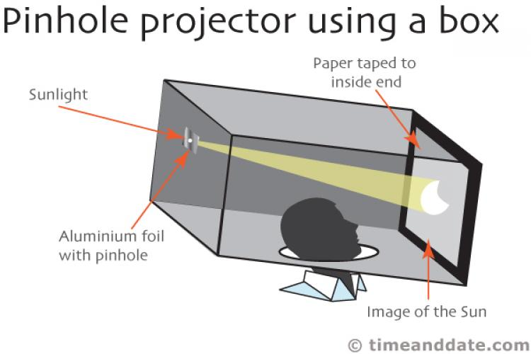 How To Make A Pinhole Projector To See A Solar Eclipse