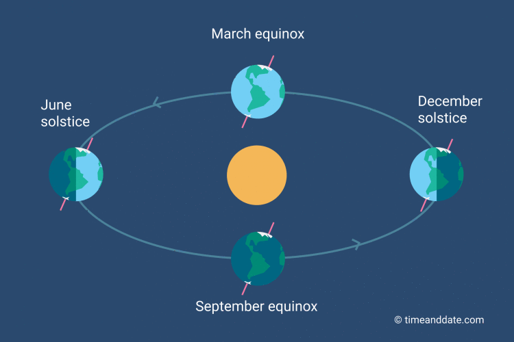 Illustration showing Earth's position in relation to the Sun at the equinoxes and solstices.