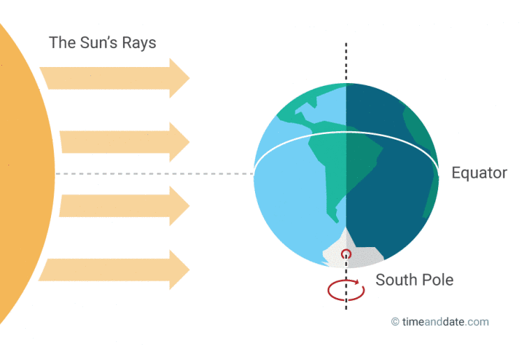 illustration of Earth's position in relation to the Sun's rays at the September equinox