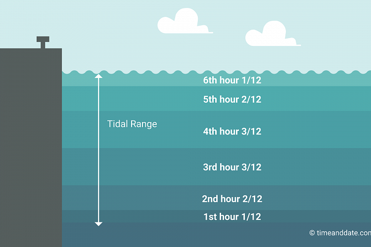 Illustration showing how the water levels changes between high and low tide according to the rule of 12ths.