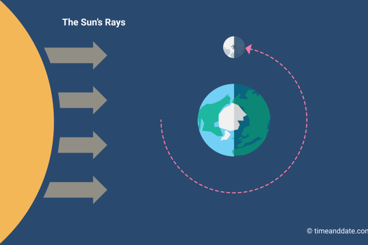 Illustration of the Moon's position in space in relation to Earth and the Sun at Third Quarter Moon.