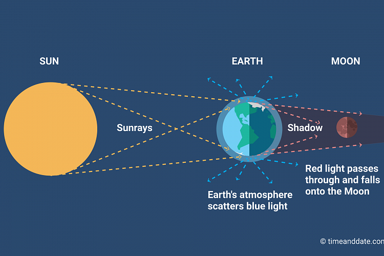 illustration of how earths atmosphere scatters blue light