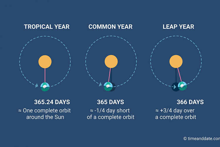 what is a tropical solar year