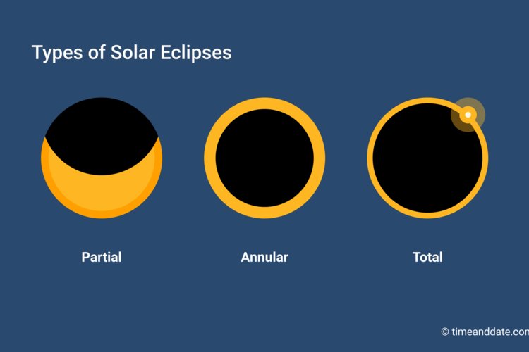 image regarding Printable Solar Eclipse Glasses identified as What Is a Sunlight Eclipse